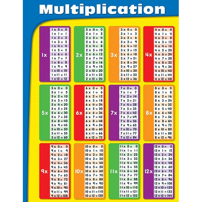 Worksheet Maths Tables From 11 To 20 Chart multiplication tables laminated chartlet charts mathematics customers who bought this item also bought