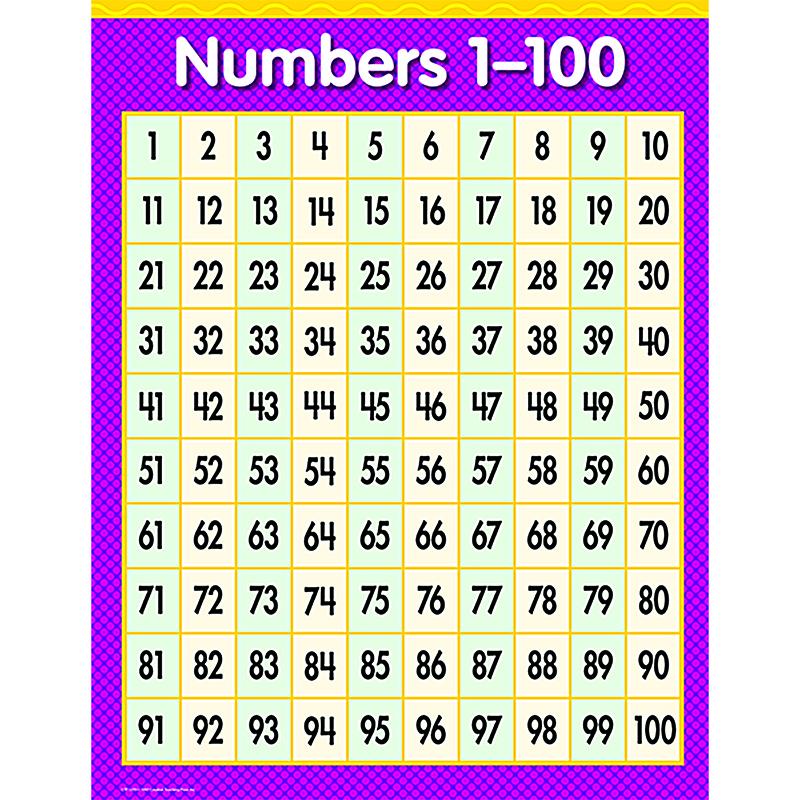 Chart Numbers 1-100 - Mathematics Charts Online | Teacher ...