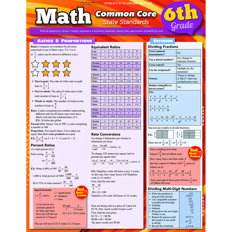 Math Common Core 6th Grade Laminated Study Guide - Mathematics ...