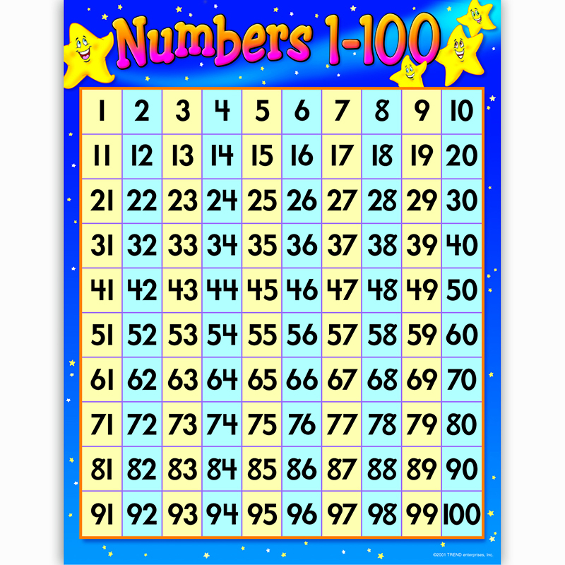 Chart numbers 1 100 17 x 22 gr 1 2 mathematics charts for 100 table