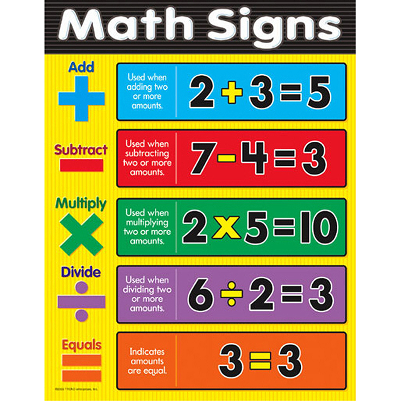 Chart Math Signs Gr 1-3 :: Charts :: Mathematics :: Science
