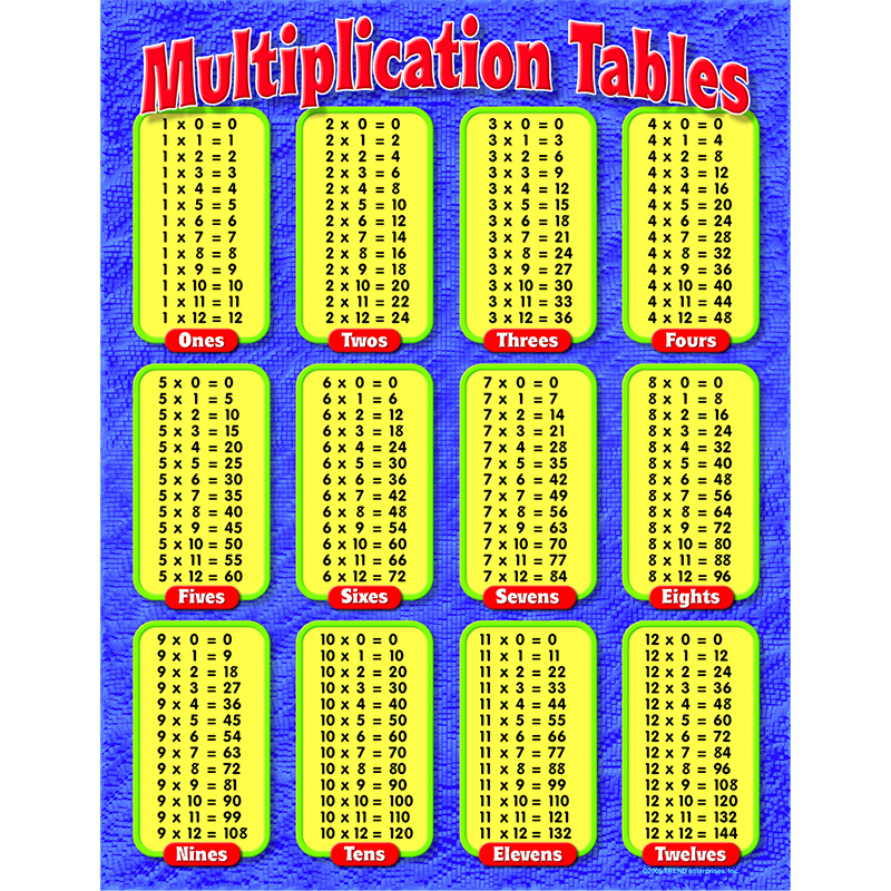 Worksheet Maths Tables From 11 To 20 Chart chart multiplication tables gr learning charts decoration gr