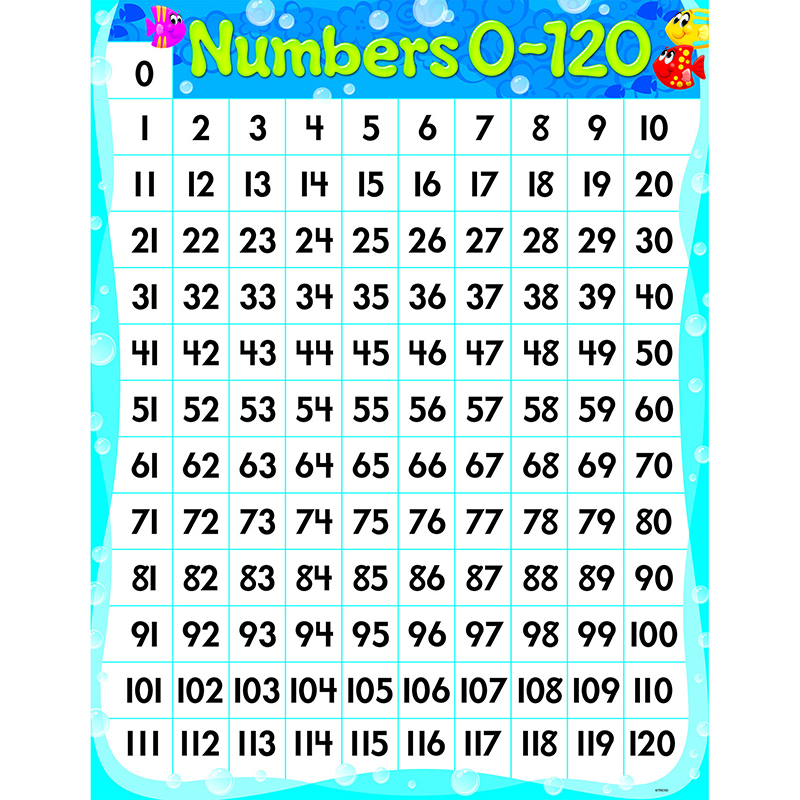 Numbers 0-120 Sea Buddies Learning Chart