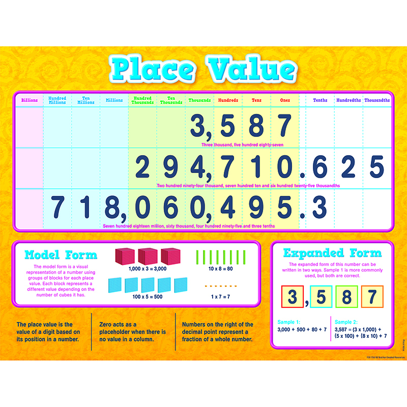 Place Value Chart  Charts  Mathematics  Science