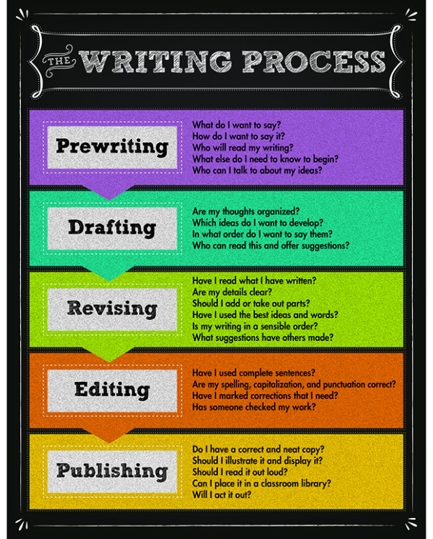 teaching the writing process Going through the full writing process—pre-writing, drafting, revising, rewriting and publishing—can be a lot of work, but it's always worth the effort each.