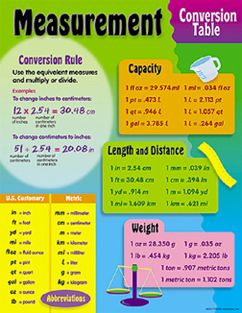 Chart Measurement Conversion  Measurement  Mathematics