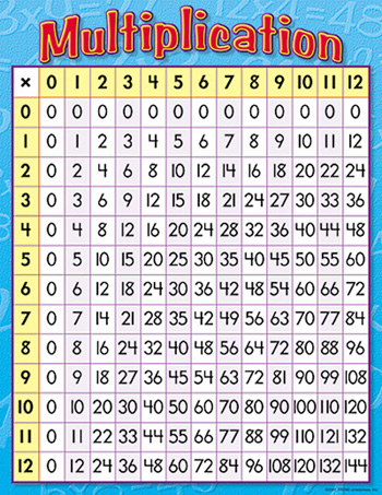 Chart Multiplication 17 X 22 Gr 3-4 :: Charts :: Mathematics