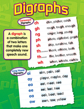 Chart Digraphs :: Charts :: Writing :: Science ...