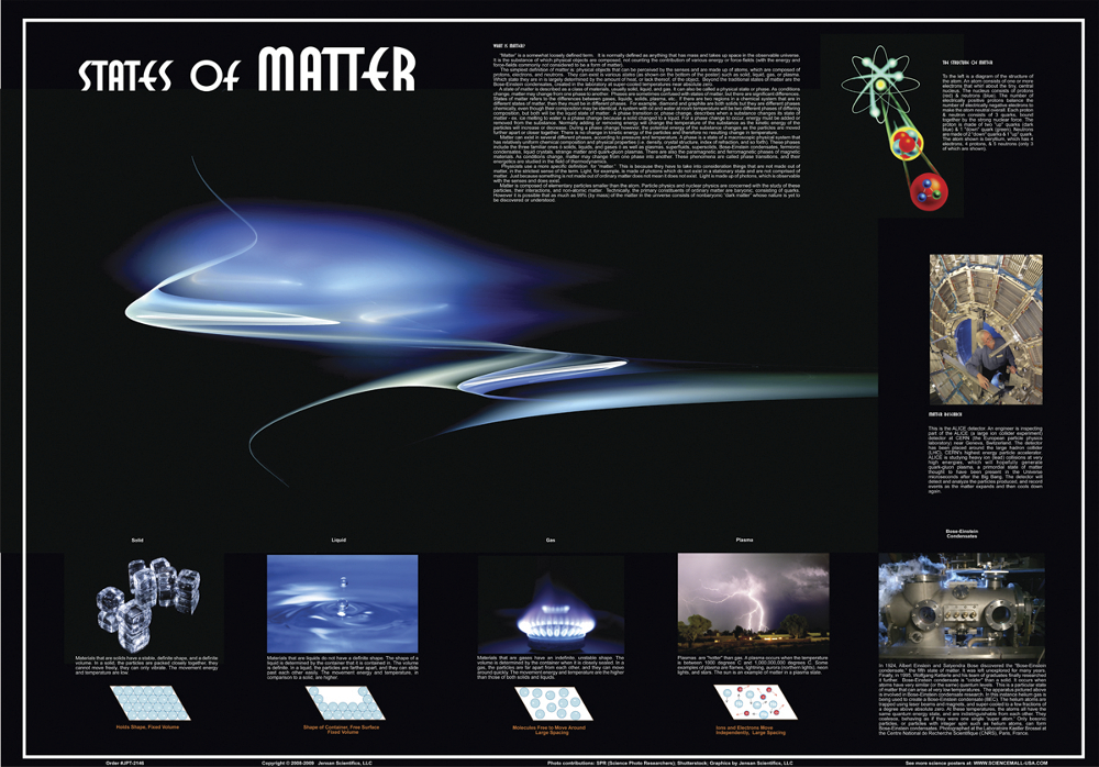 Scott Resources & Hubbard Scientific States of Matter Poster