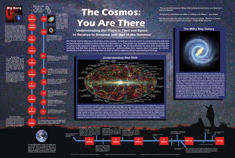 "The Cosmos: You Are There - Poster, 38"" x 26"""