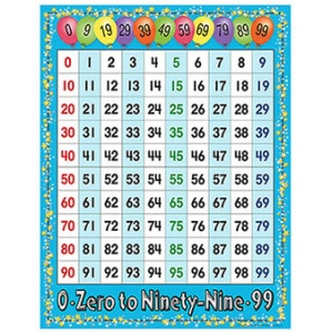 0 99 math chart mathematics charts online teacher for Multiplication table to 99