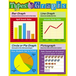 Chart Types Of Graphs :: Graphing :: Mathematics :: Science ...
