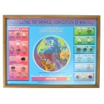 Scott Resources & Hubbard Scientific Investigating - Chemical Composition of Minerals Chart Only