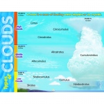 Learning Chart Types Of Clouds