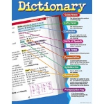 Chart Dictionary