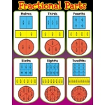 Chart Fractional Parts
