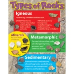 Learning Chart Types Of Rocks