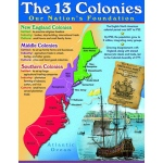 Colonies Learning Chart
